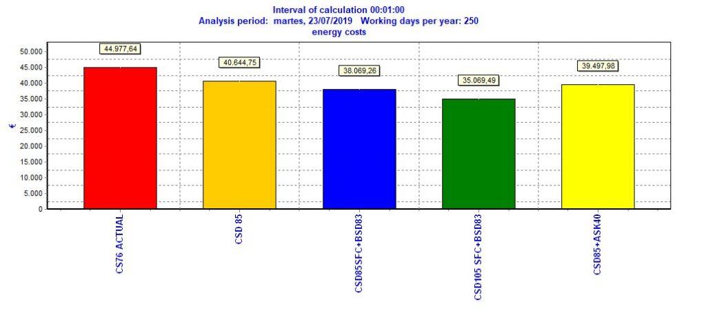 auditoría energética aire comprimido